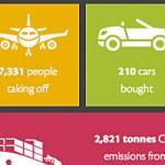 Global Impact of Transportation