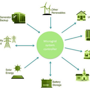 Renewable and Resilient: Community Microgrids @ Community Center