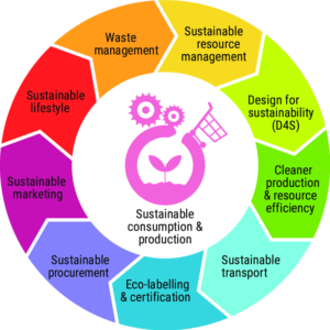 Sustainable Production and Consumption @ Online
